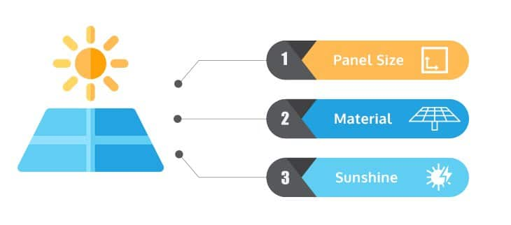 How much Energy does solar panel produce a day? 1