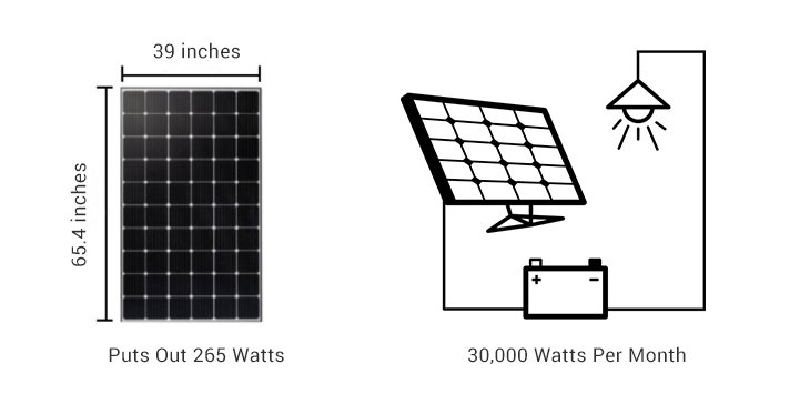 How much Energy does solar panel produce a day? 5