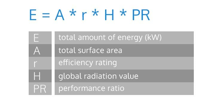 How much Energy does solar panel produce a day? 3