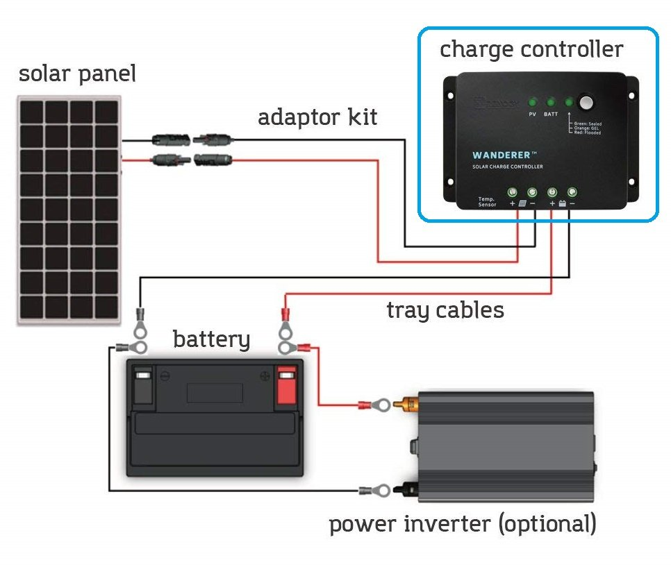 Solar Charge Controller Buying Guide 1